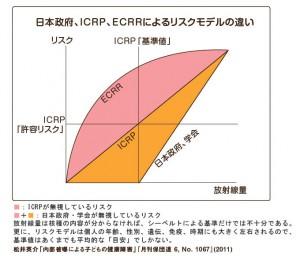 放射能被曝の影響 ICRP、ECRRの違い